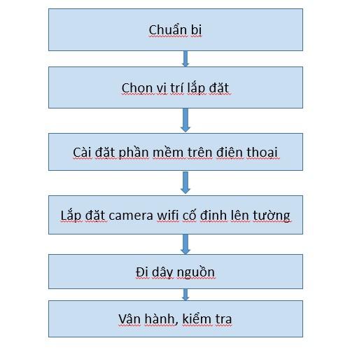 6 bước lắp đặt camera wifi đơn giản