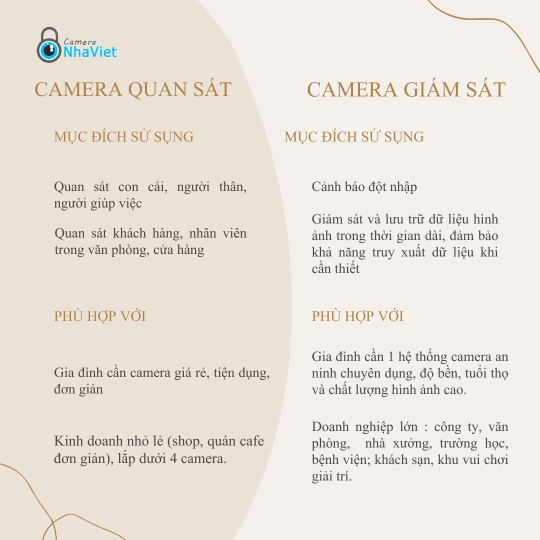 phan-biet-camera