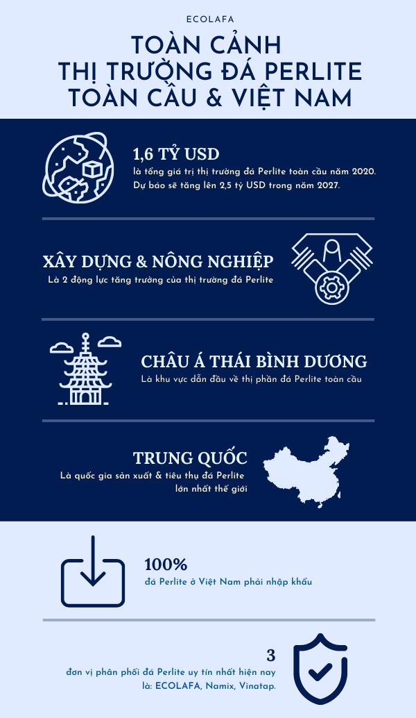 thông tin cơ bản về thị trường đá Perlite, đá trân châu trên thế giới và Việt Nam năm 2021