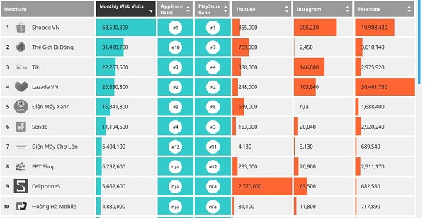 Bảng xếp hạng thương mại điện tử Việt Nam