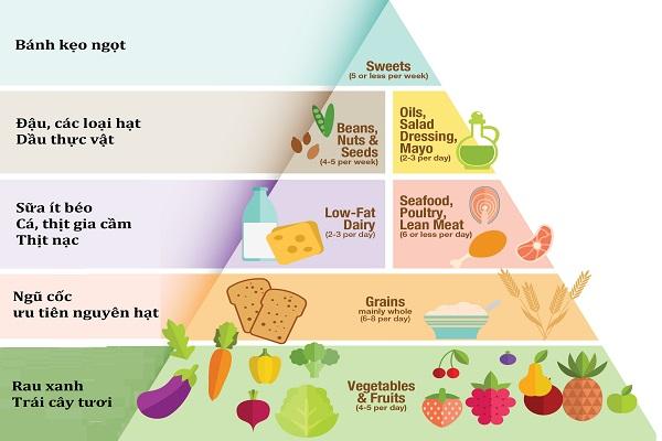 Chế độ ăn dinh dưỡng làm tăng tính tập trung