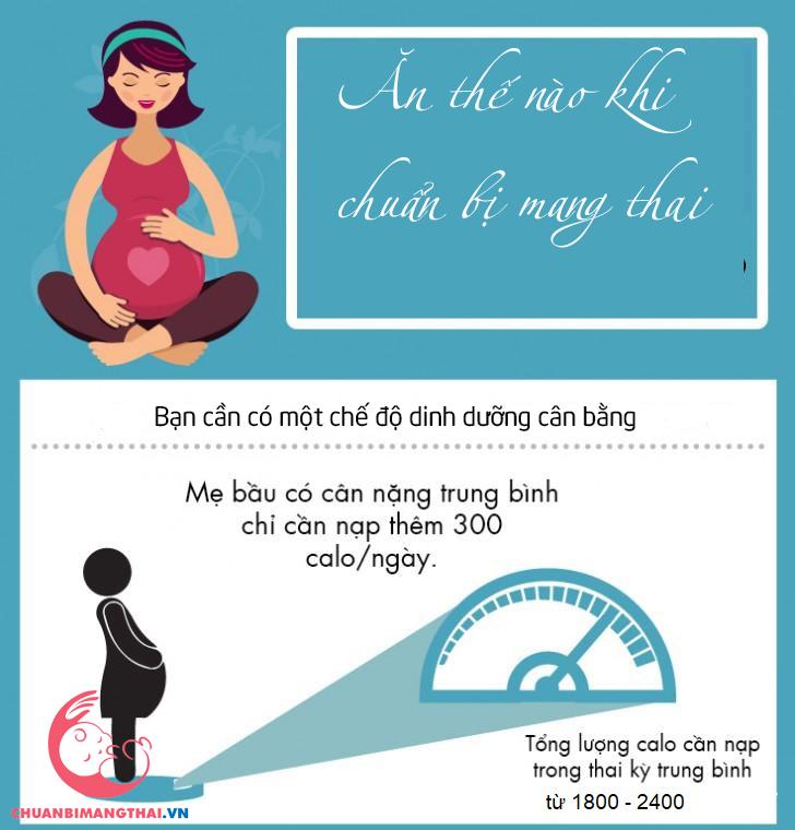 Ăn gì khi chuẩn bị mang thai