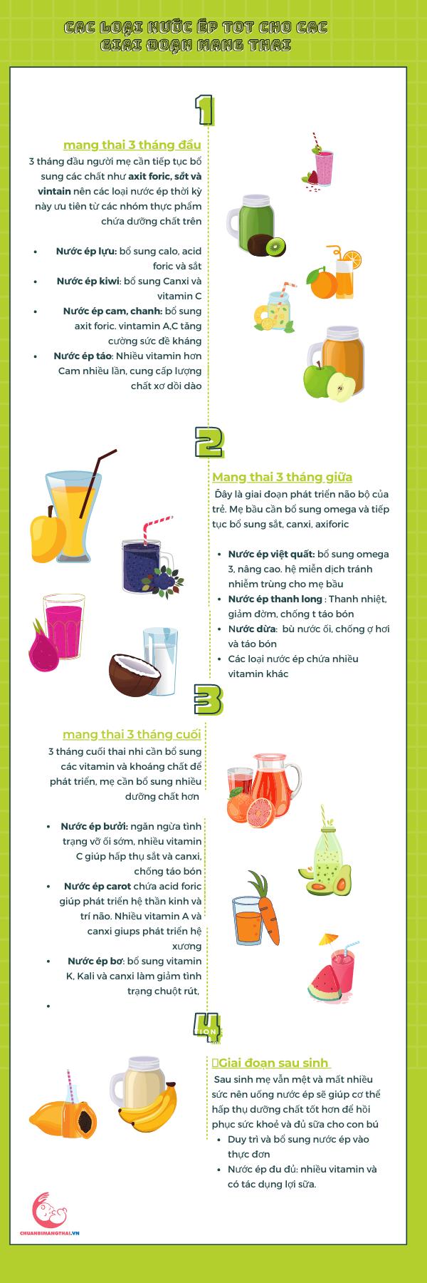 các loại nước ép tốt cho thực đơn chuẩn bị mang thai và từng gia đoạn thai kỳ