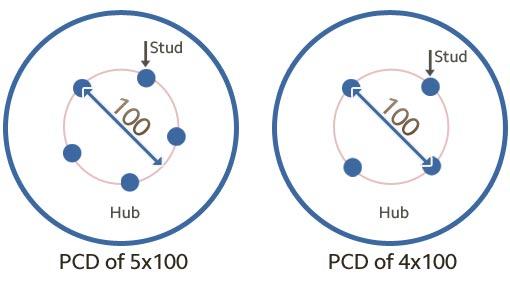 PCD-Vòng bulông