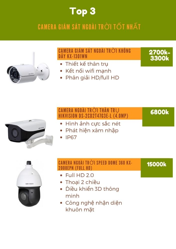 3 mẫu camera giám sát tốt nhất
