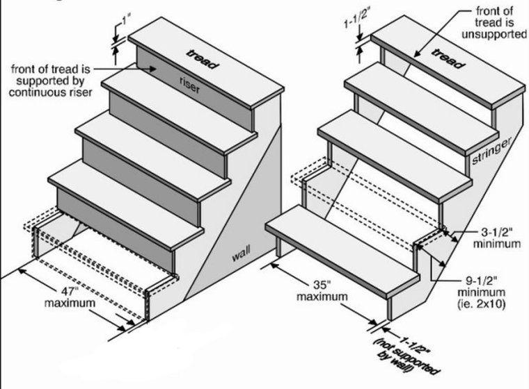 công thức tính kích thước cầu thang