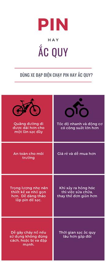 Xe đạp điện dùng Ắc quy hay Pin lithium tốt hơn?