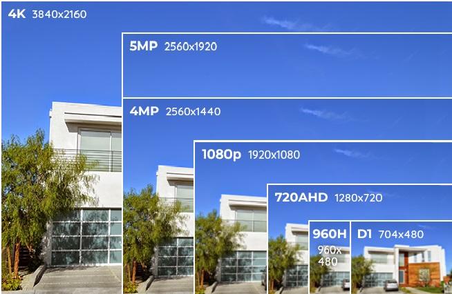 Các độ phân giải camera an ninh