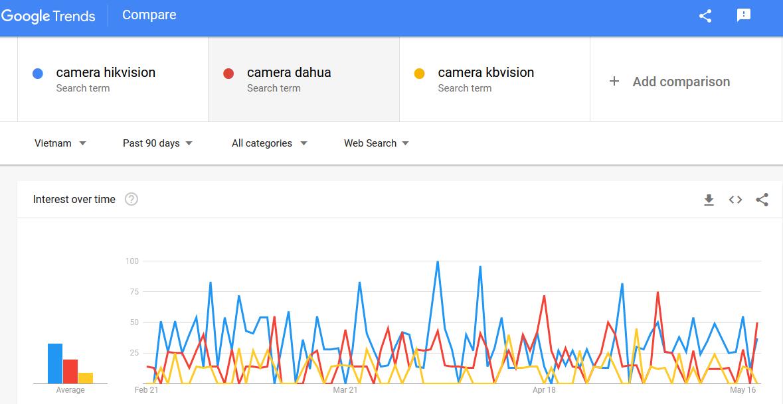 hang-camera-hot-nhat-tren-google