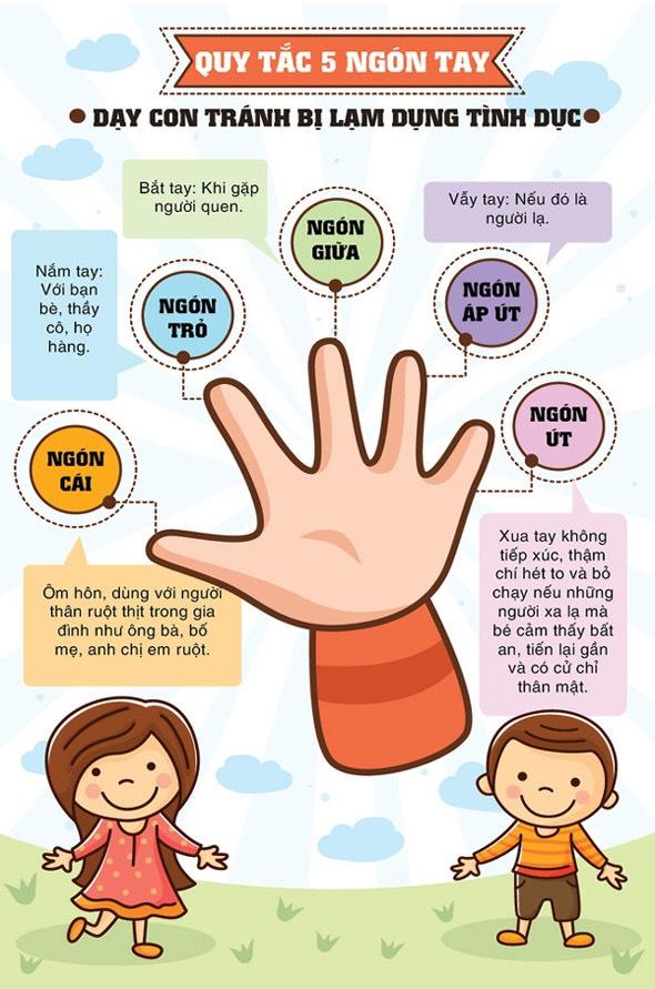 quy tắc bàn tay