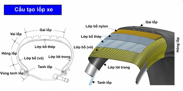 Cấu tạo của lốp xe tải nói chung