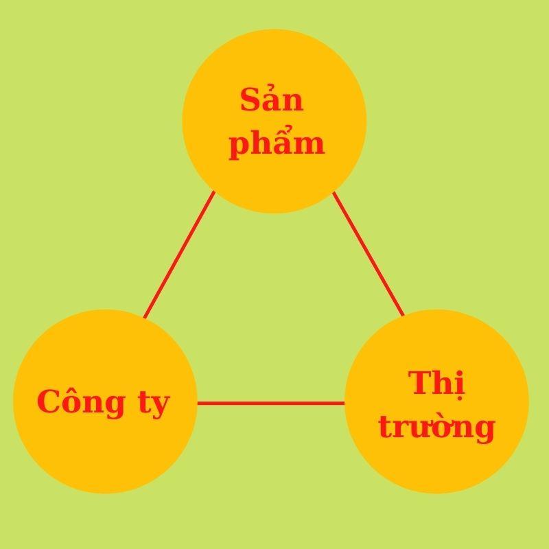 quy-trinh-dao-tao-nhan-vien-ban-hang-moi